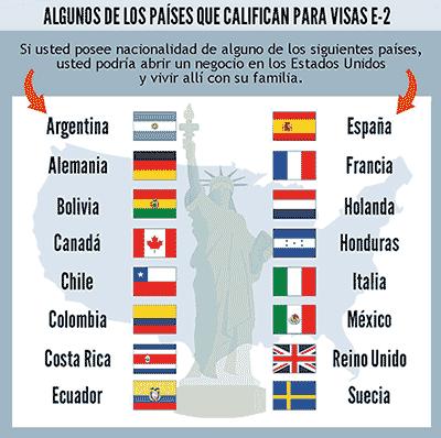 Visa de inversionista de los EE.UU. Países con Tratado Comercial con los Estados Unidos